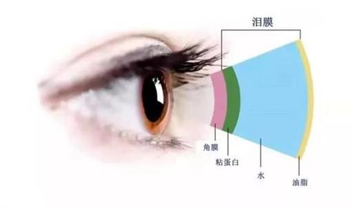 干眼症是什么原因产生的又要怎么治疗?